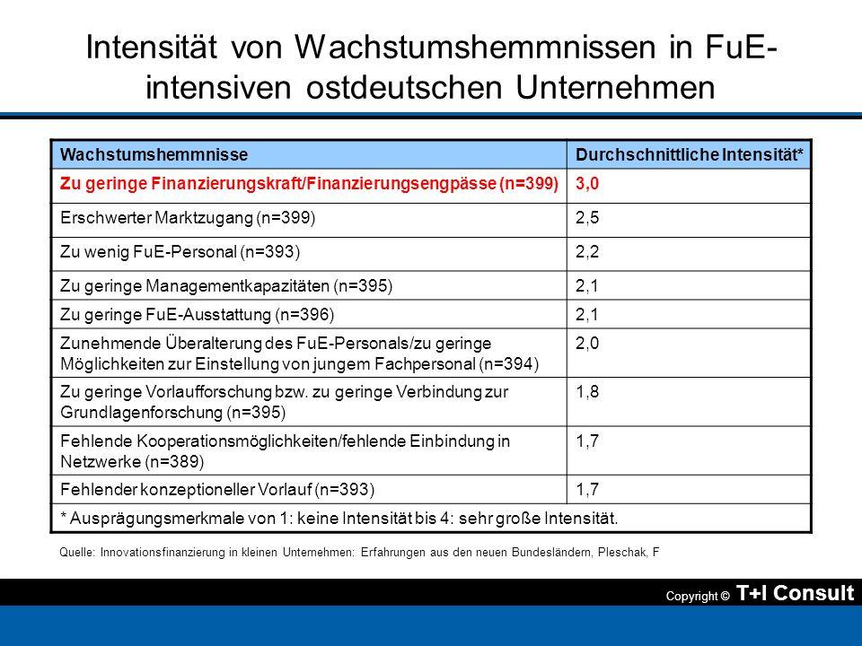 Intensität von Wachstumshemmnissen in FuE-intensiven ostdeutschen Unternehmen
