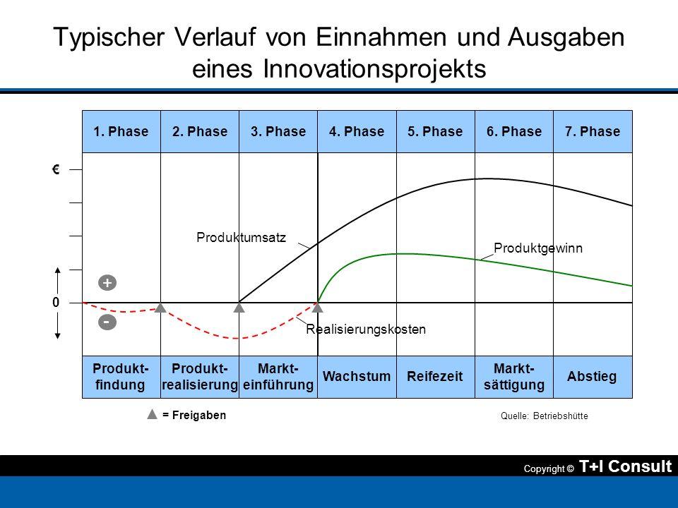 Typischer Verlauf von Einnahmen und Ausgaben eines Innovationsprojekts