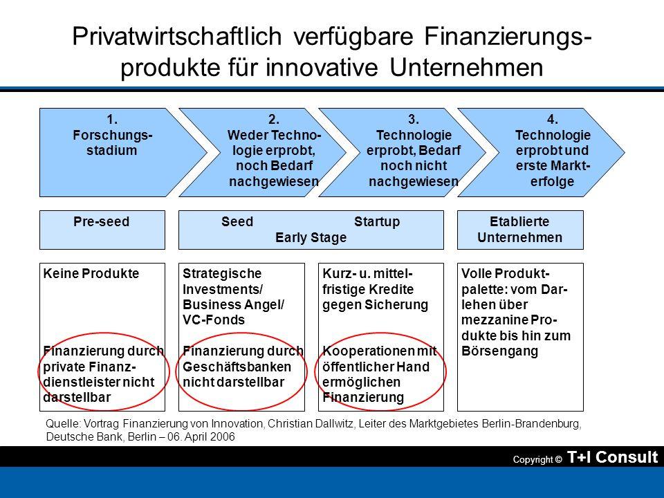 Privatwirtschaftlich verfügbare Finanzierungs-produkte für innovative Unternehmen
