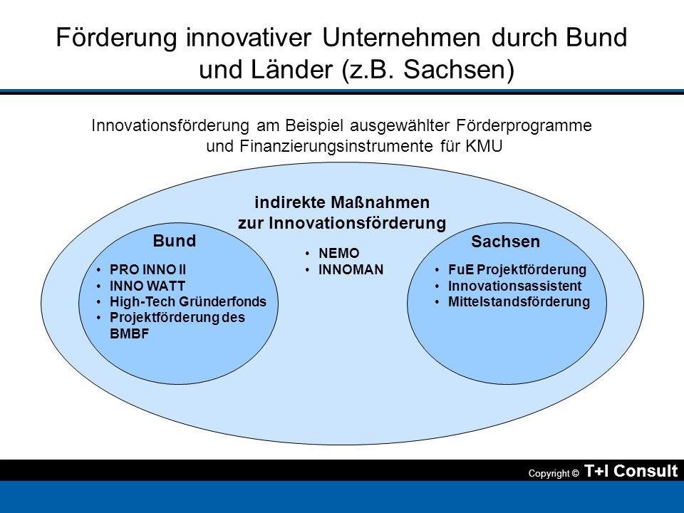 Förderung innovativer Unternehmen durch Bund und Länder (z.B. Sachsen)