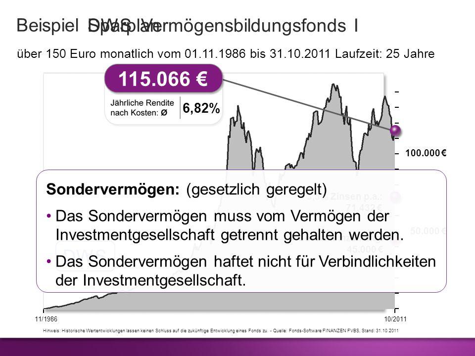 115.066 € Beispiel DWS Vermögensbildungsfonds I Sparplan DWS