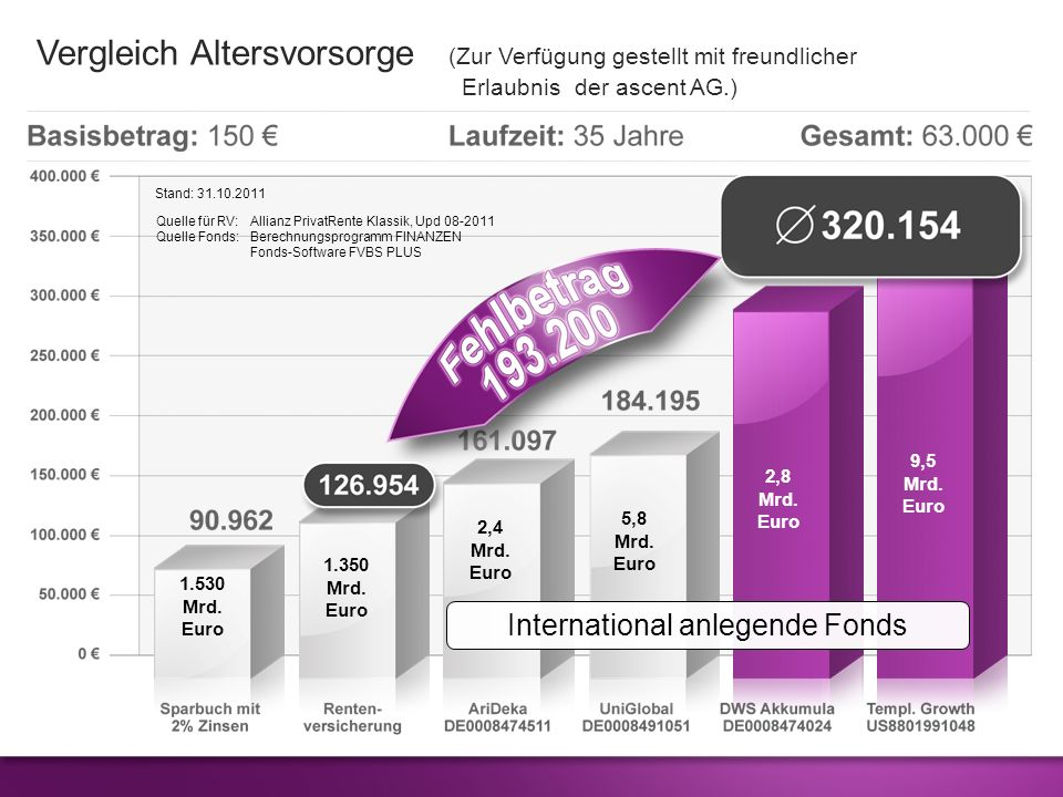 International anlegende Fonds