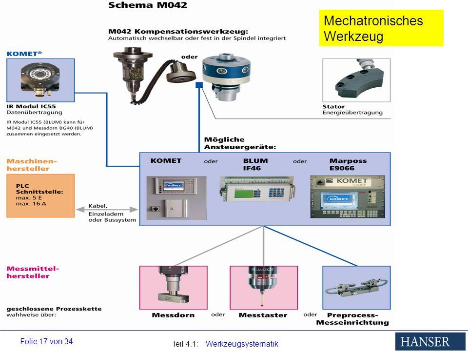 Mechatronisches Werkzeug