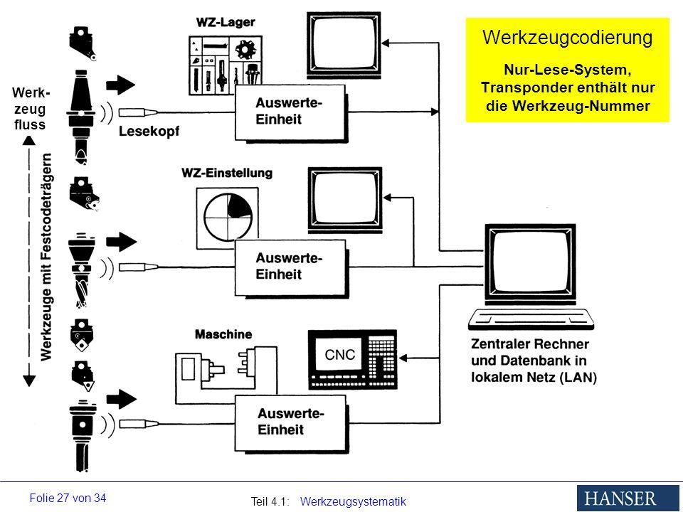 Werkzeugcodierung Nur-Lese-System, Transponder enthält nur die Werkzeug-Nummer