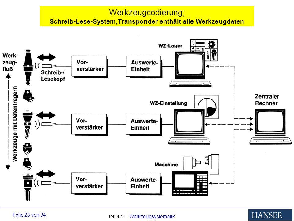 Werkzeugcodierung; Schreib-Lese-System,Transponder enthält alle Werkzeugdaten