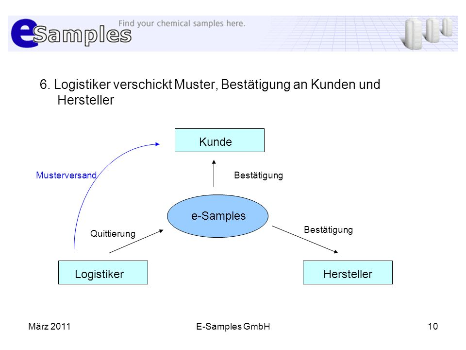 6. Logistiker verschickt Muster, Bestätigung an Kunden und Hersteller
