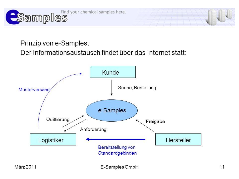 Prinzip von e-Samples:
