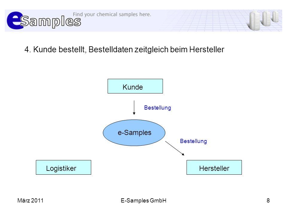 4. Kunde bestellt, Bestelldaten zeitgleich beim Hersteller