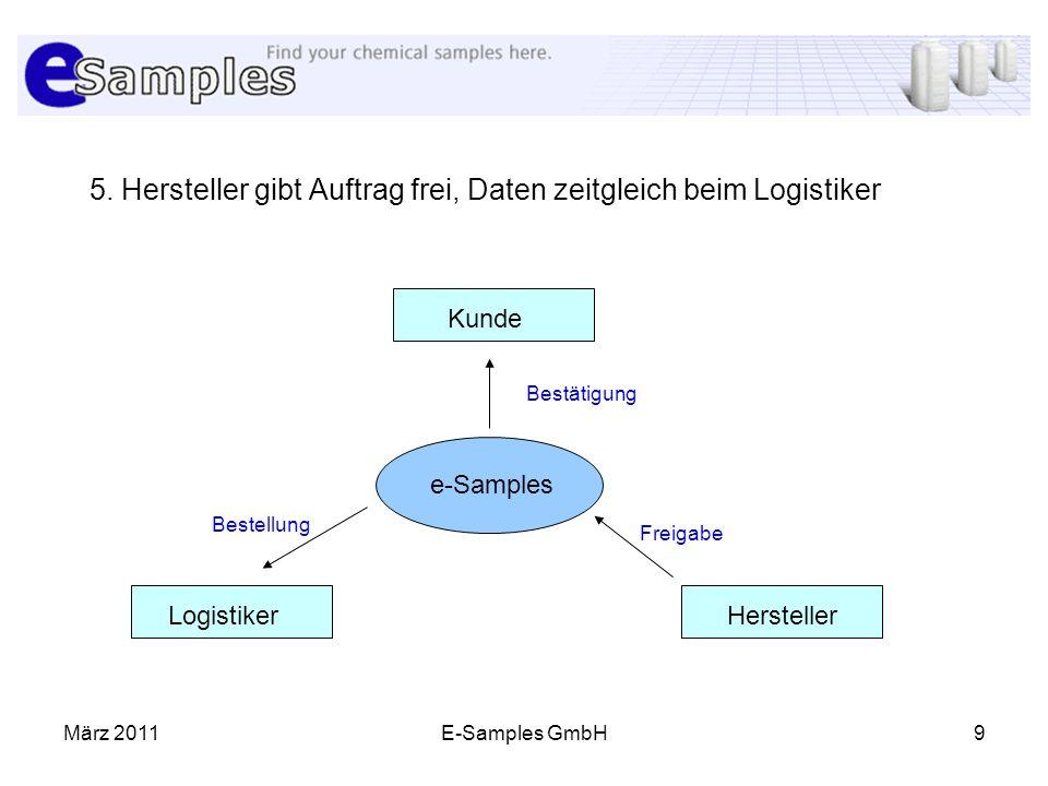 5. Hersteller gibt Auftrag frei, Daten zeitgleich beim Logistiker