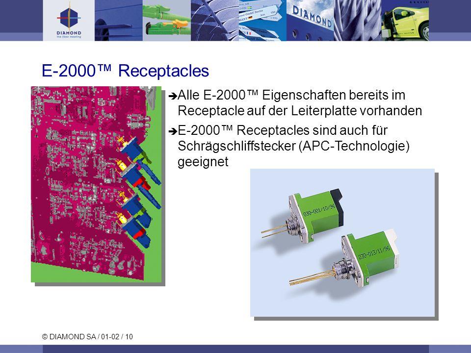 E-2000™ Receptacles Alle E-2000™ Eigenschaften bereits im Receptacle auf der Leiterplatte vorhanden.