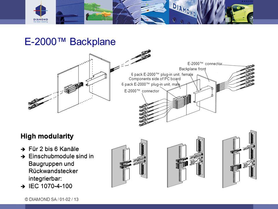 E-2000™ Backplane High modularity Für 2 bis 6 Kanäle