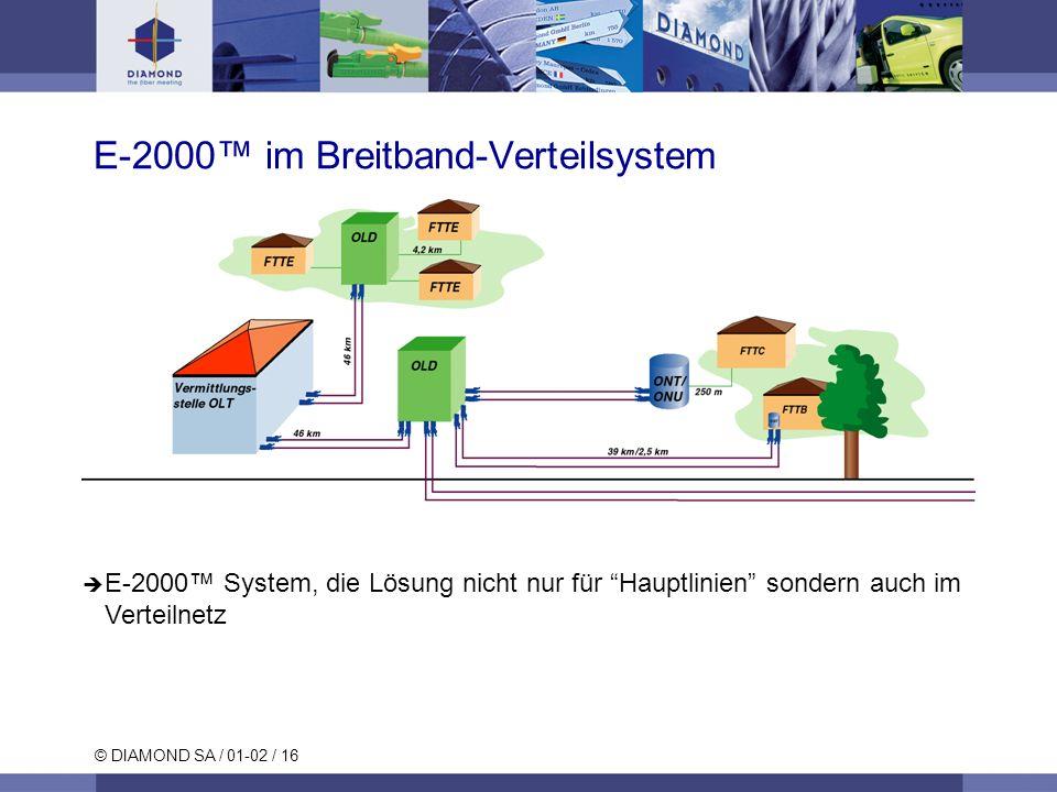 E-2000™ im Breitband-Verteilsystem