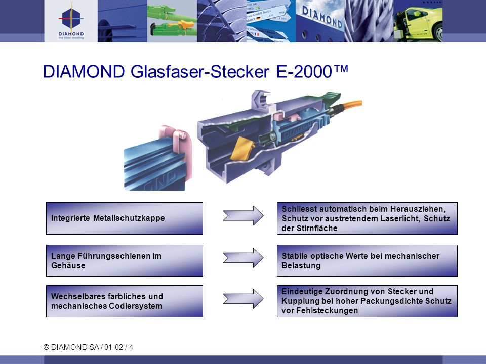 DIAMOND Glasfaser-Stecker E-2000™