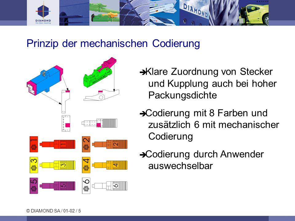 Prinzip der mechanischen Codierung