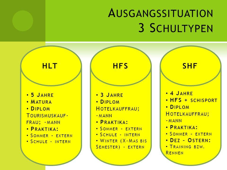 Ausgangssituation 3 Schultypen