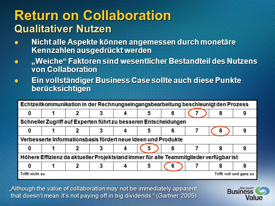 Return on Collaboration Qualitativer Nutzen