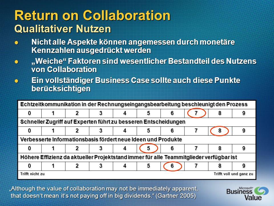 Return on Collaboration Qualitativer Nutzen