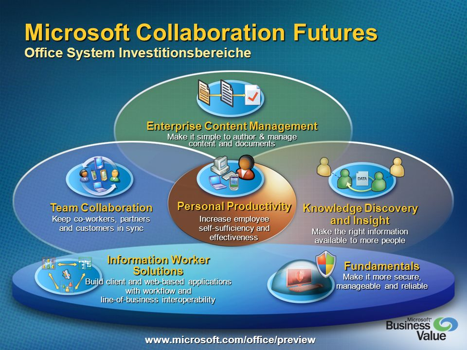 Microsoft Collaboration Futures Office System Investitionsbereiche