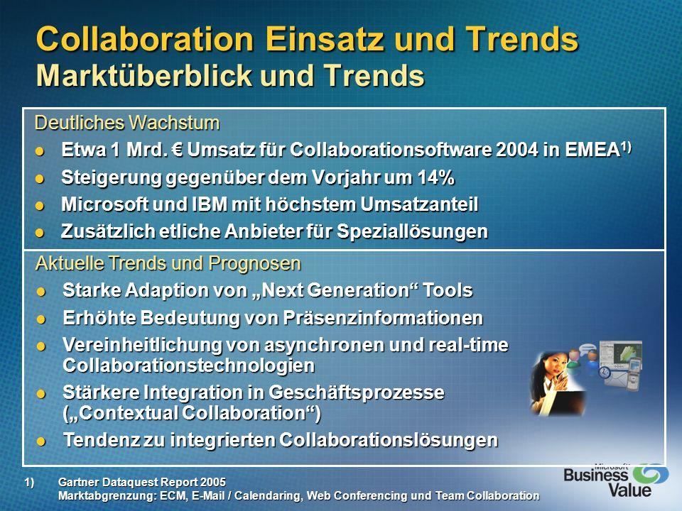 Collaboration Einsatz und Trends Marktüberblick und Trends