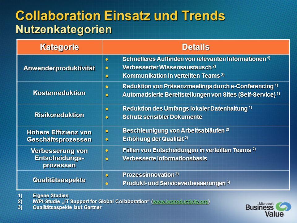 Collaboration Einsatz und Trends Nutzenkategorien