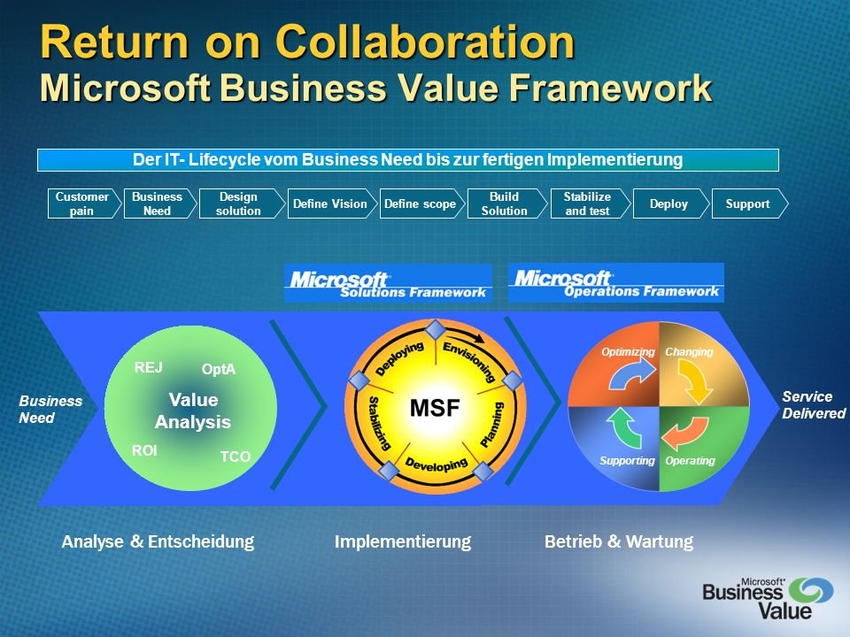 Return on Collaboration Microsoft Business Value Framework