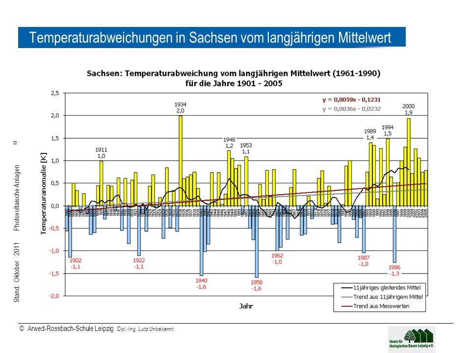 Temperaturabweichungen in Sachsen vom langjährigen Mittelwert