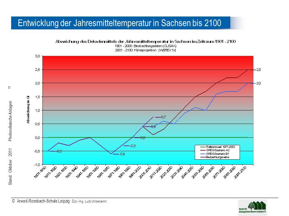 Entwicklung der Jahresmitteltemperatur in Sachsen bis 2100