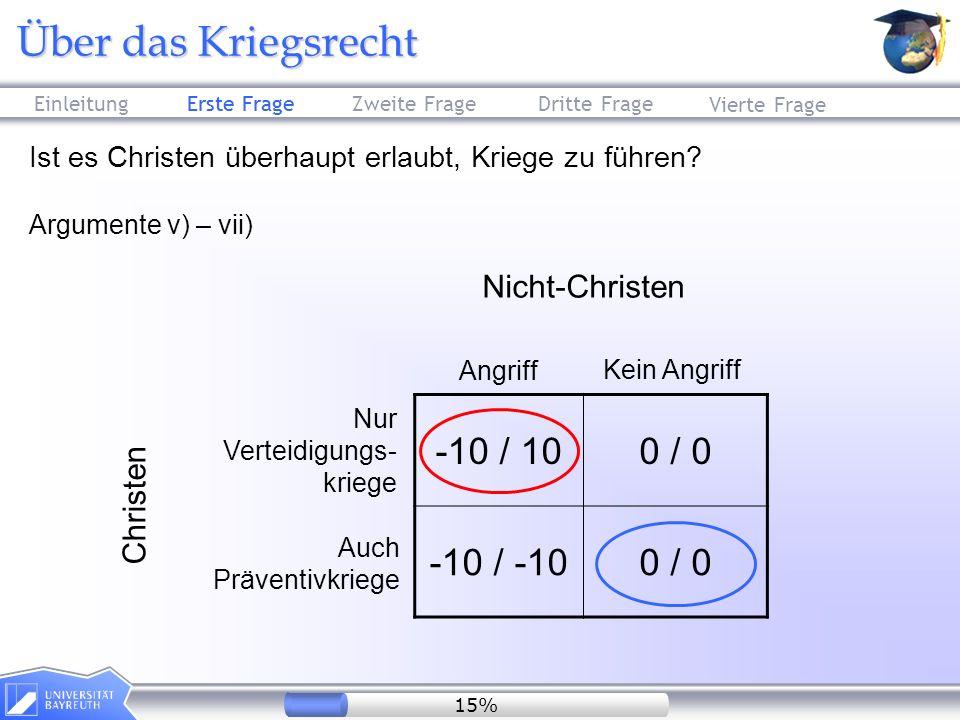-10 / 10 0 / 0 -10 / -10 Nicht-Christen Christen