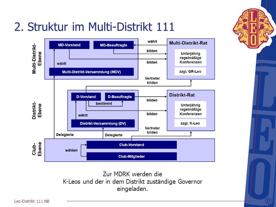 2. Struktur im Multi-Distrikt 111