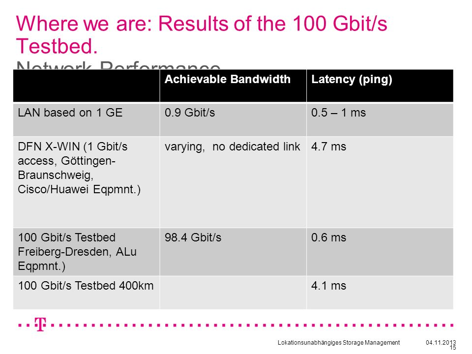 Where we are: Results of the 100 Gbit/s Testbed. Network-Performance