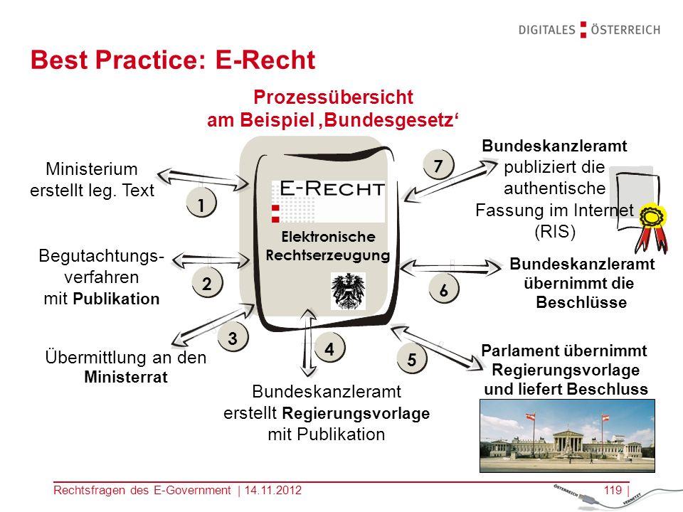 Best Practice: E-Recht