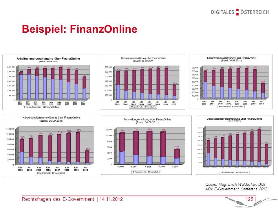 Beispiel: FinanzOnline