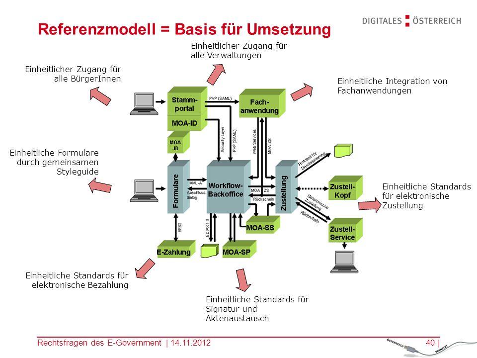 Referenzmodell = Basis für Umsetzung