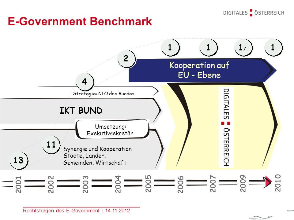 E-Government Benchmark