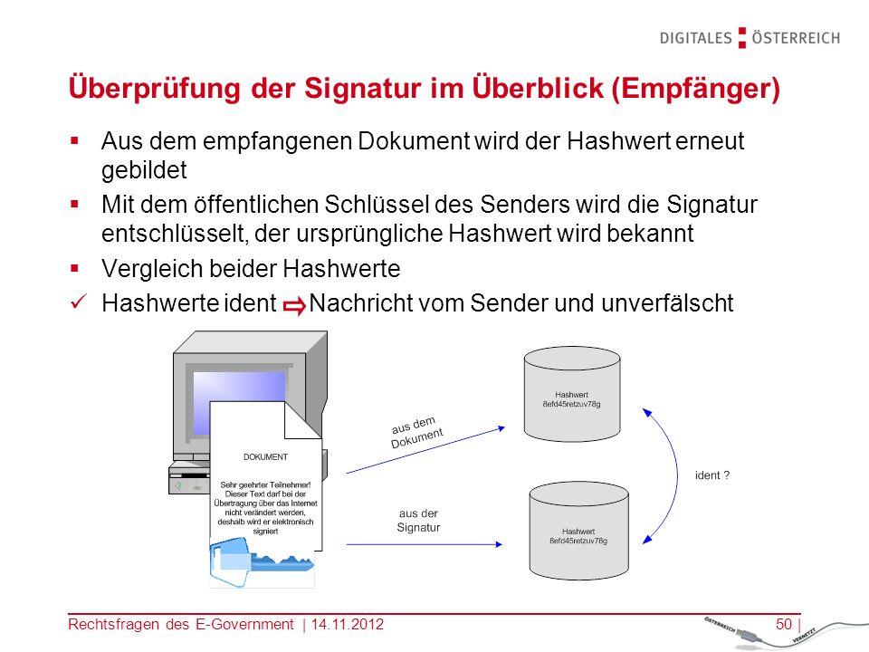 Überprüfung der Signatur im Überblick (Empfänger)