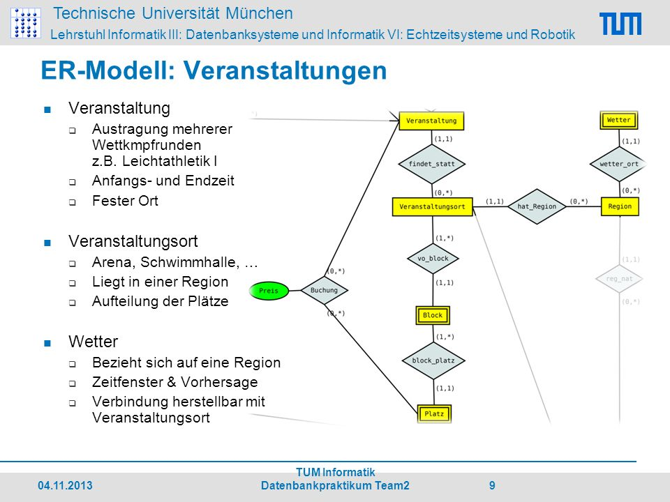 ER-Modell: Veranstaltungen