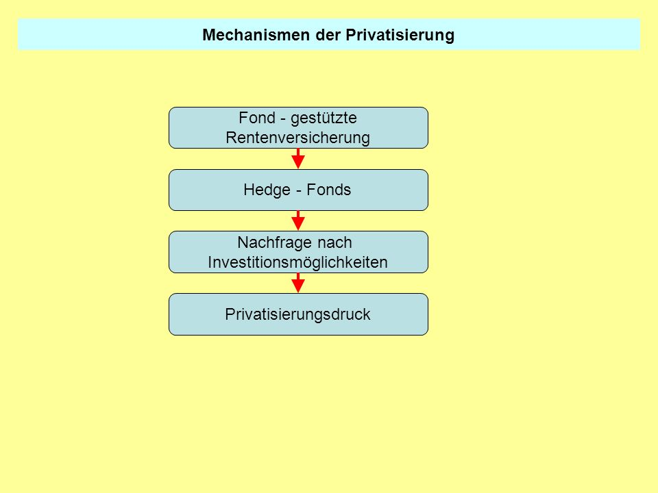 Mechanismen der Privatisierung