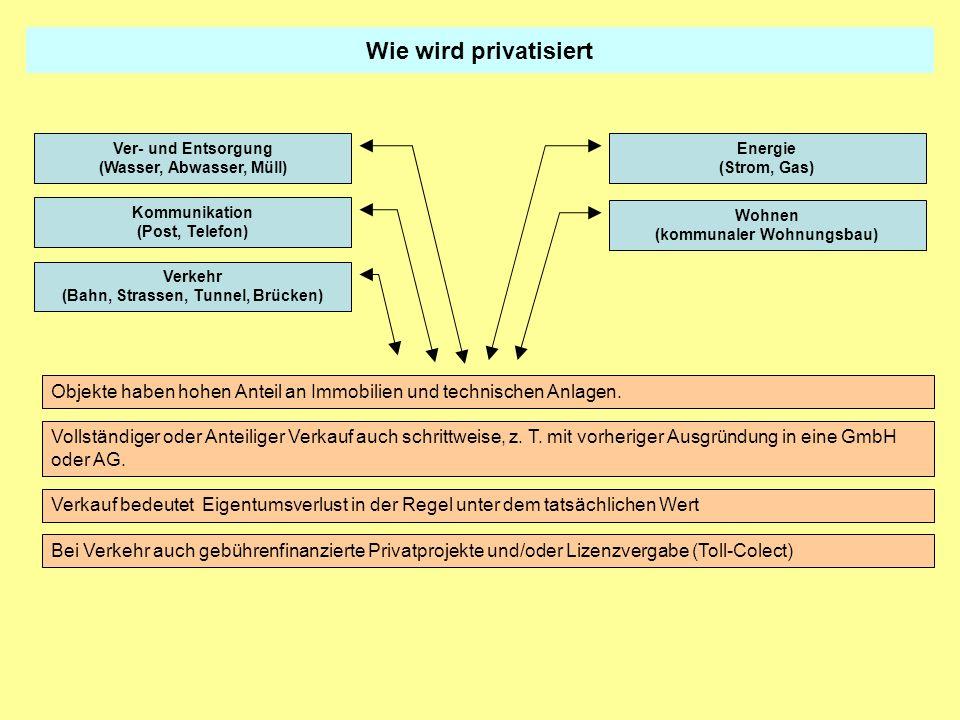 Wie wird privatisiertVer- und Entsorgung. (Wasser, Abwasser, Müll) Energie. (Strom, Gas) Kommunikation.