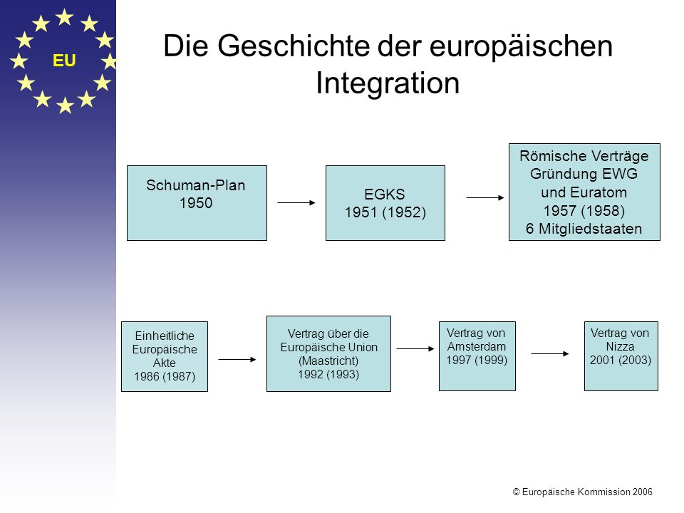 Die Geschichte der europäischen Integration