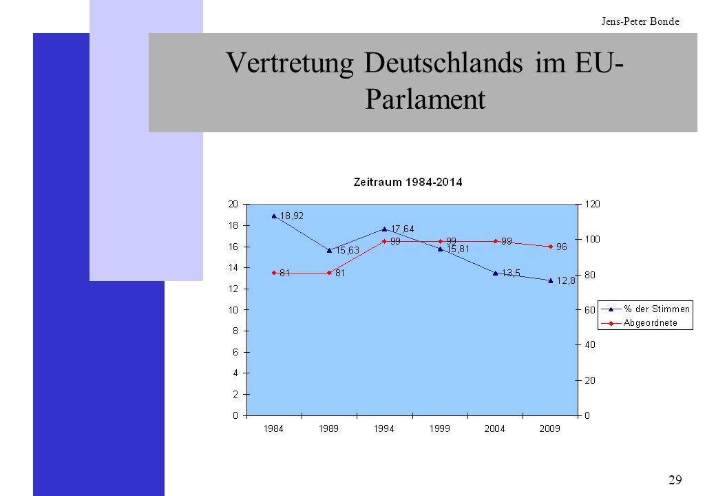 Vertretung Deutschlands im EU-Parlament
