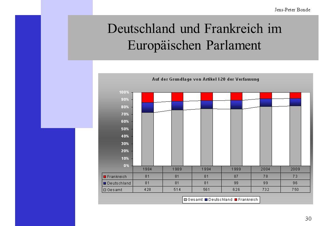 Deutschland und Frankreich im Europäischen Parlament