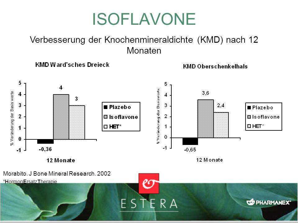Verbesserung der Knochenmineraldichte (KMD) nach 12 Monaten