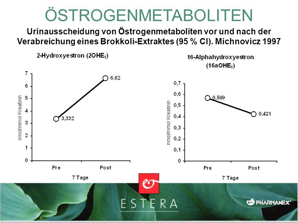 ÖSTROGENMETABOLITENUrinausscheidung von Östrogenmetaboliten vor und nach der Verabreichung eines Brokkoli-Extraktes (95 % CI). Michnovicz 1997.