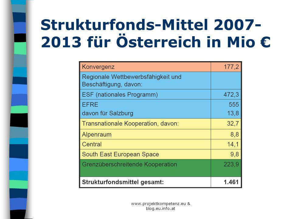 Strukturfonds-Mittel 2007-2013 für Österreich in Mio €