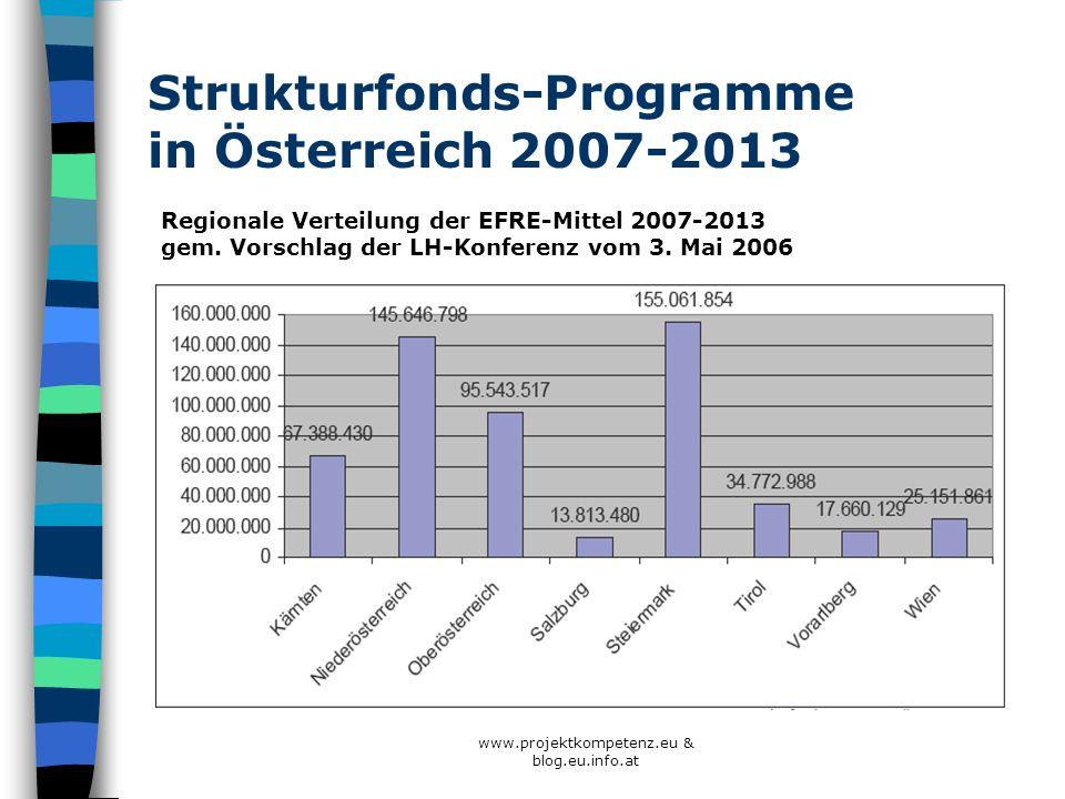 Strukturfonds-Programme in Österreich 2007-2013