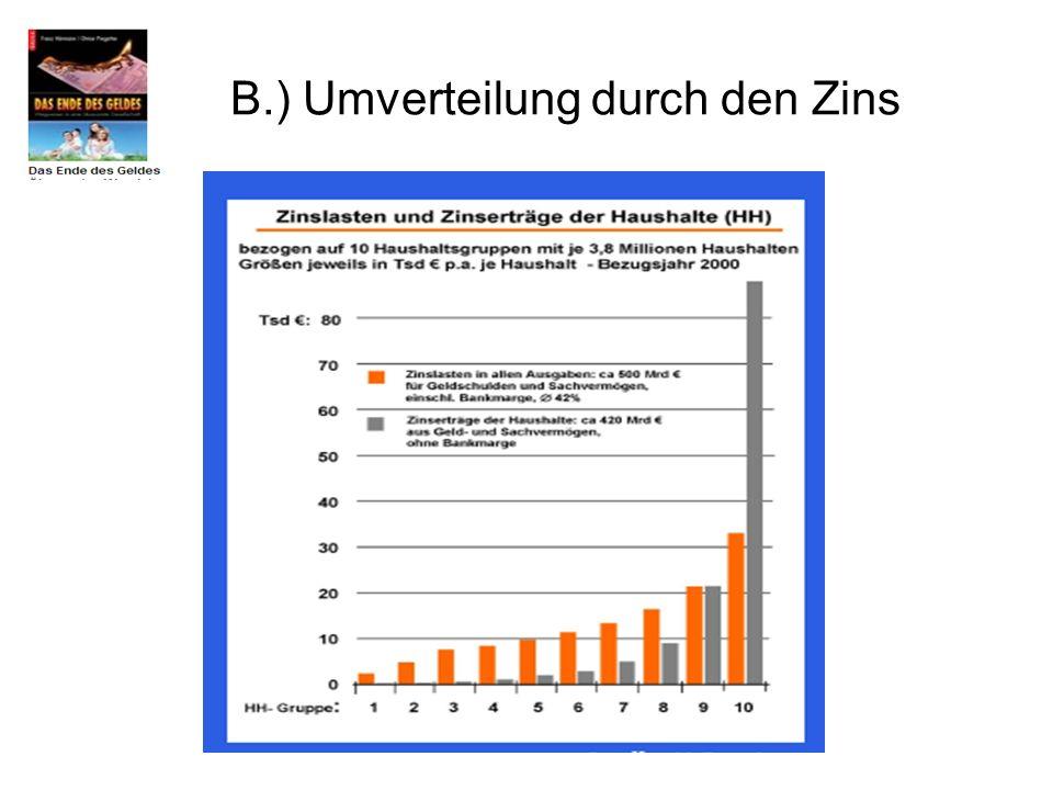 B.) Umverteilung durch den Zins