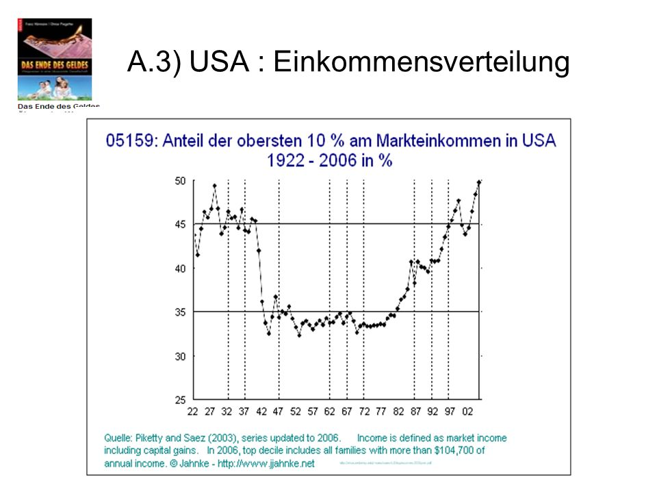A.3) USA : Einkommensverteilung