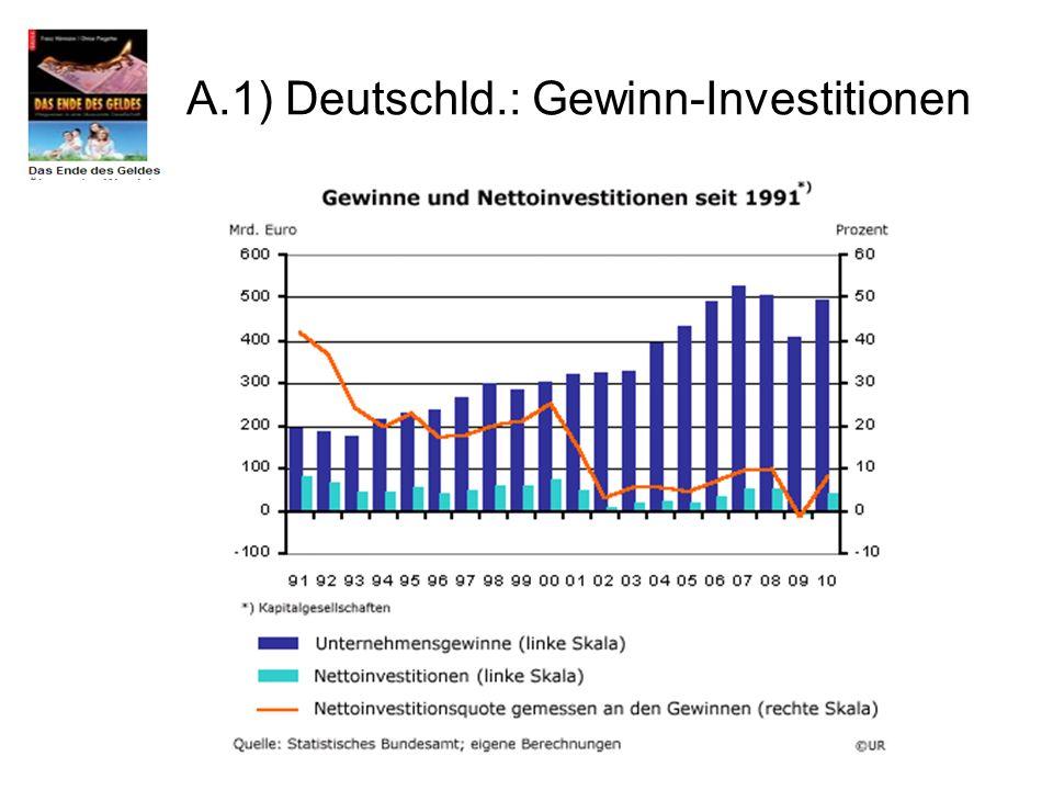 A.1) Deutschld.: Gewinn-Investitionen