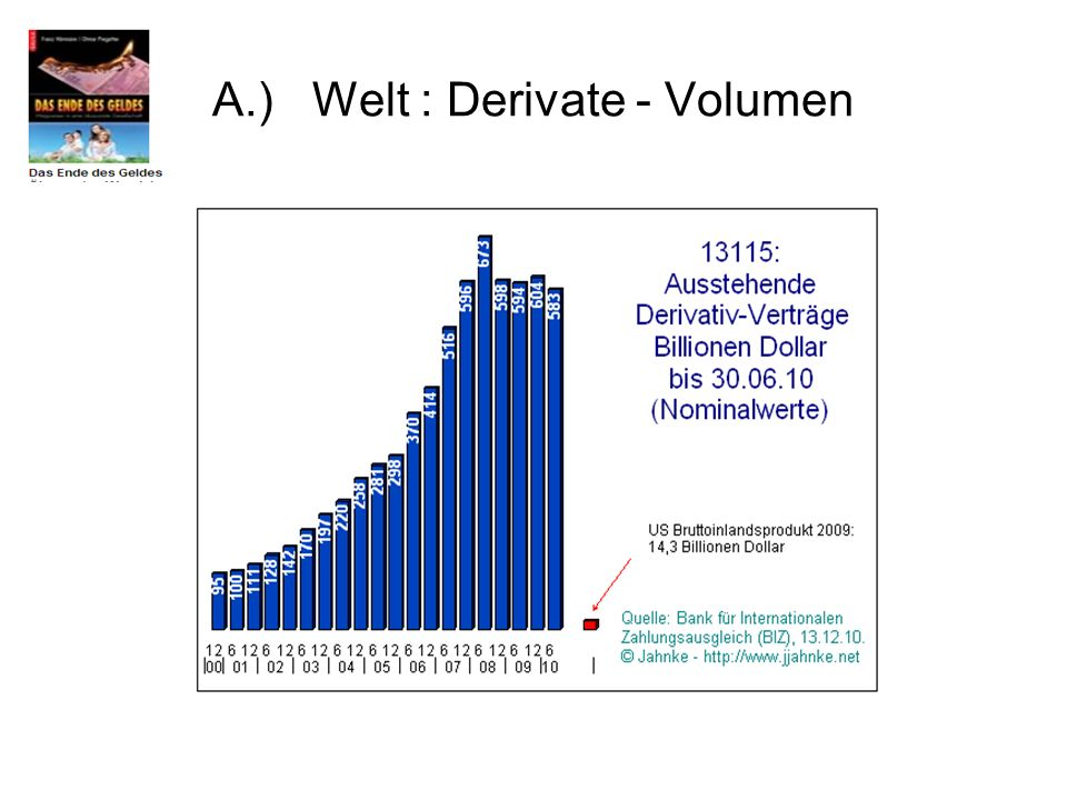 A.) Welt : Derivate - Volumen