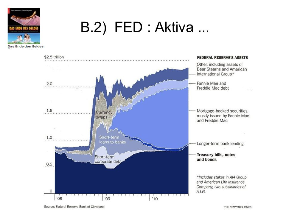 B.2) FED : Aktiva ...